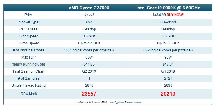 뽐뿌:컴퓨터포럼 - 라이젠 3700x vs i9-9900k 벤치마크